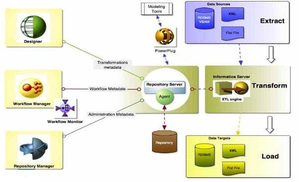 informatica workflow monitor guide pdf