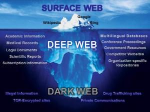 Deep Web ve Dark Web aslında birbirinden farklı kavramlar