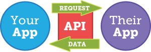 Basitçe API (Application Programming Interface) kavramı