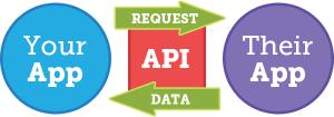 Basitçe API (Application Programming Interface) kavramı