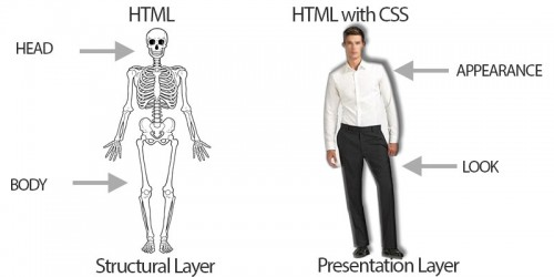 HTML ve CSS'in birbiriyle ilişkisi...